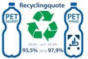 Das Einwegpfand ebnete vor 15 Jahren den Durchbruch für PET-Einwegflaschen