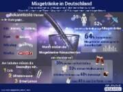 Einer aktuellen repräsentativen Studie zufolge trinkt über die Hälfte der Deutschen ...