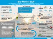 Studie: Deutsche erkennen bei Biermarken kaum Unterschiede